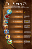 Poster: Seven C's in God's Eternal Plan (7 C's)